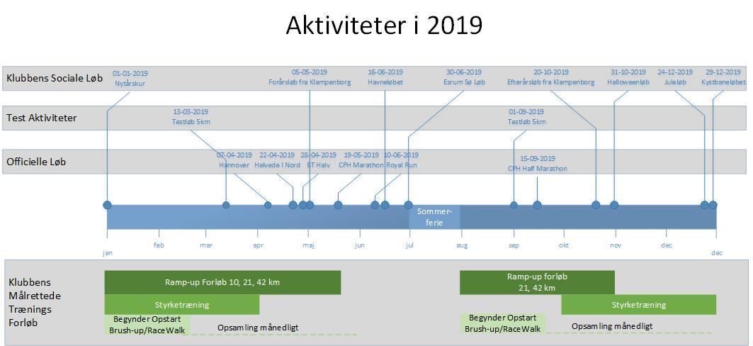 Årshjul HRLK 2019